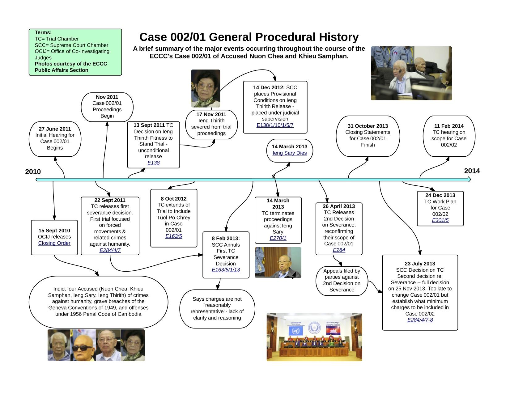 Cambodian Genocide Timeline | Info