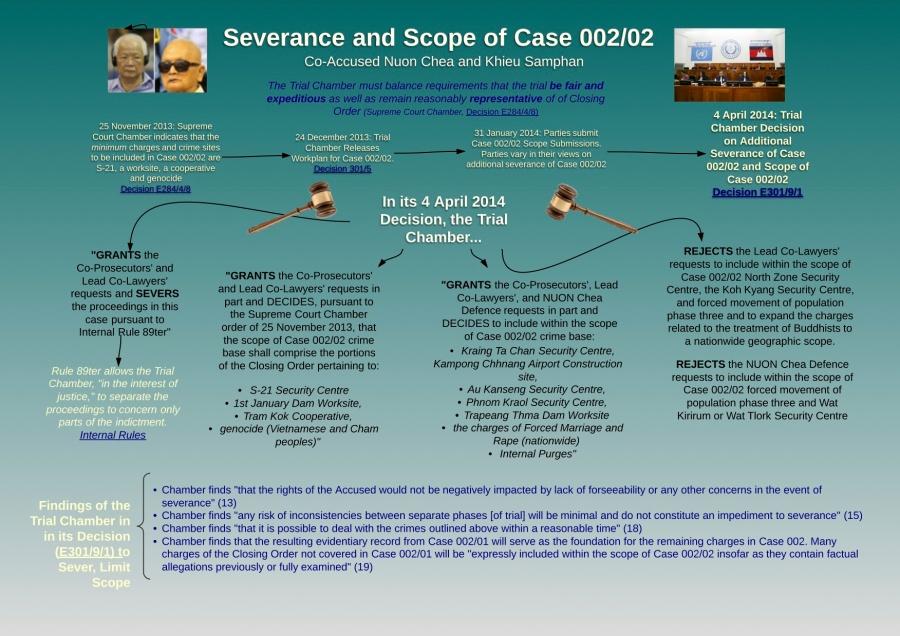 Severance & Scope of Case 002/02